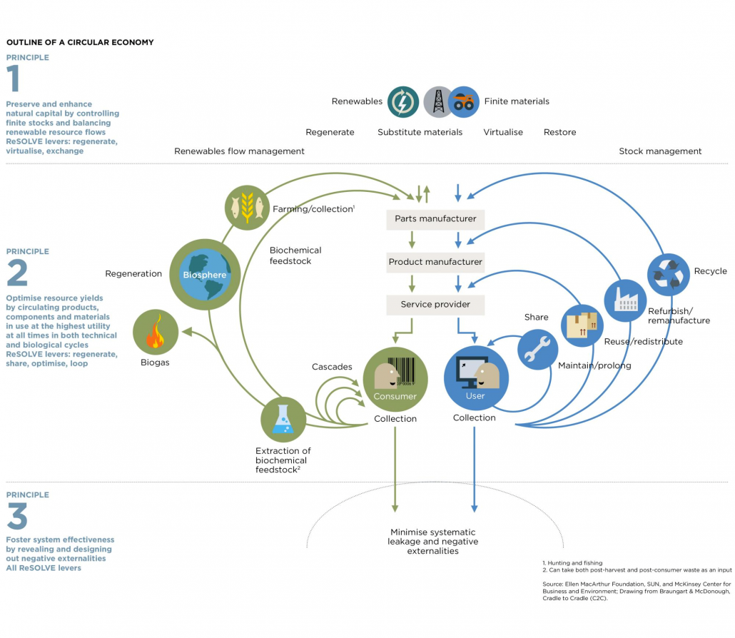 Gráfico economía circular